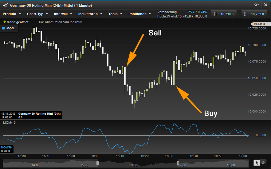 Experiences with forex scalping signals