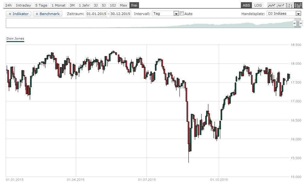 Dow-Jones-2015
